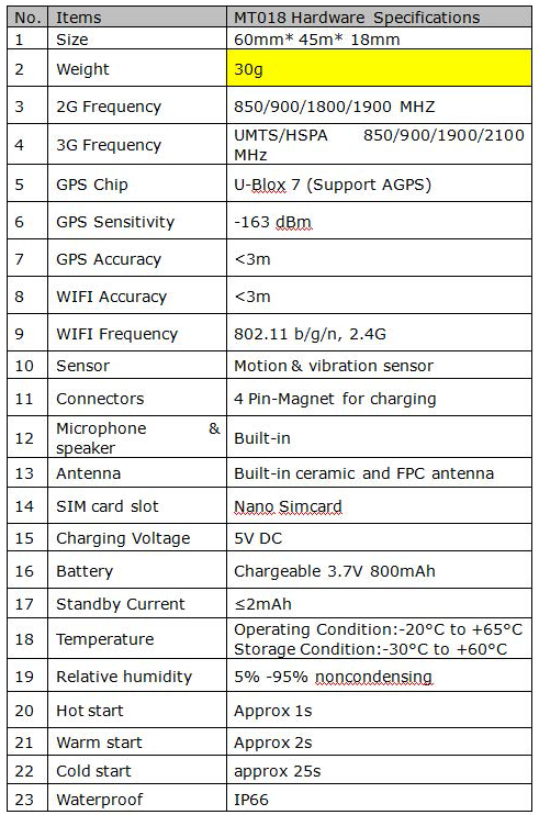 REMT018-Personal Medical 3G GPS Tracker